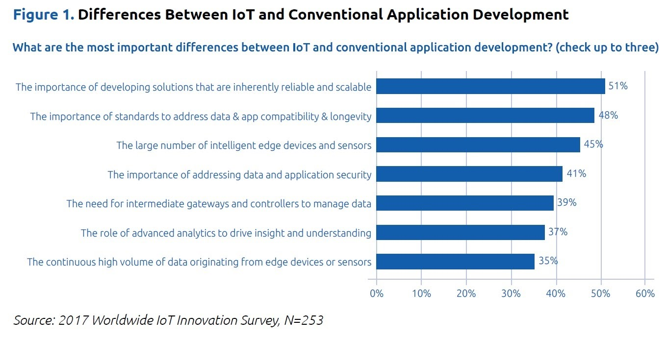 A graph showing the differences between standard and IoT web development.