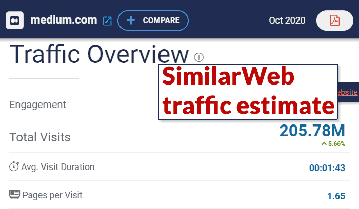 Screenshot of estimated monthly traffic to Medium.com