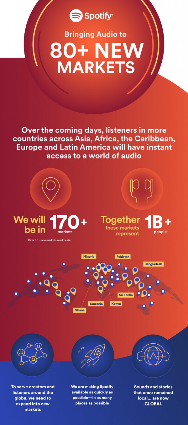 Spotify markets