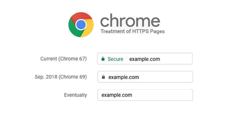 how to spot a fake website; Chrome HTTPS visual indicators