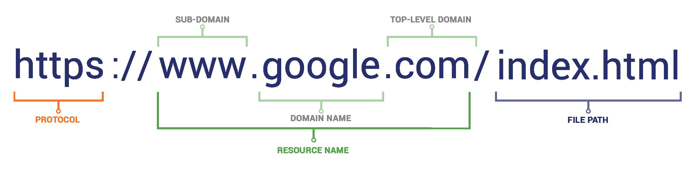 URL scheme, how to spot a fake website