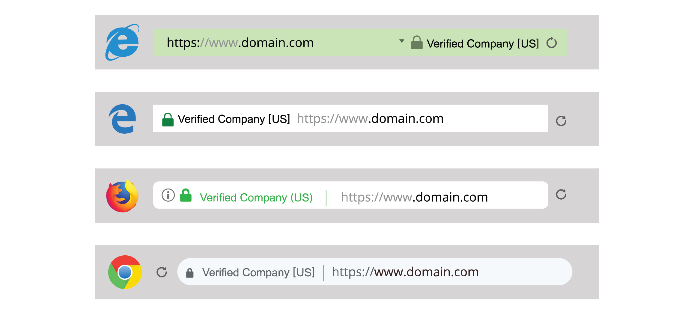 How to spot a fake website; browser Extended Validation SSL visual indicators