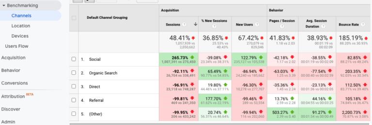 Google Analytics Benchmarking Report