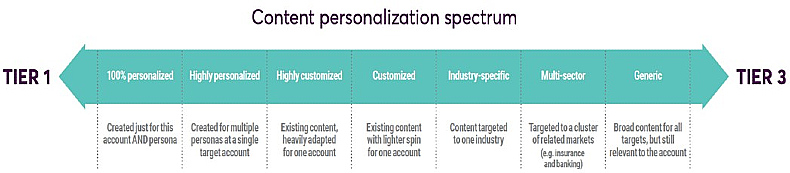 Content personalization spectrum in account-based marketing