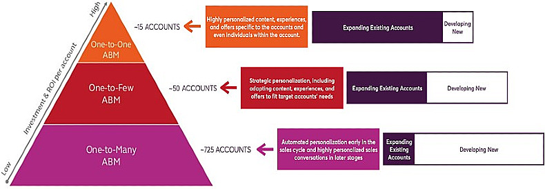 Account segmentation and personalization of content in account-based marketing