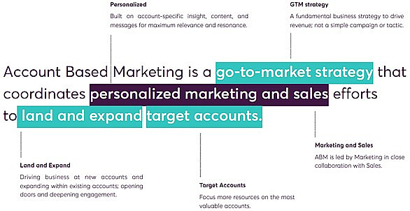 a chart explaining that account-based marketing, or ABM, is a strategy coordinating marketing and sales activities
