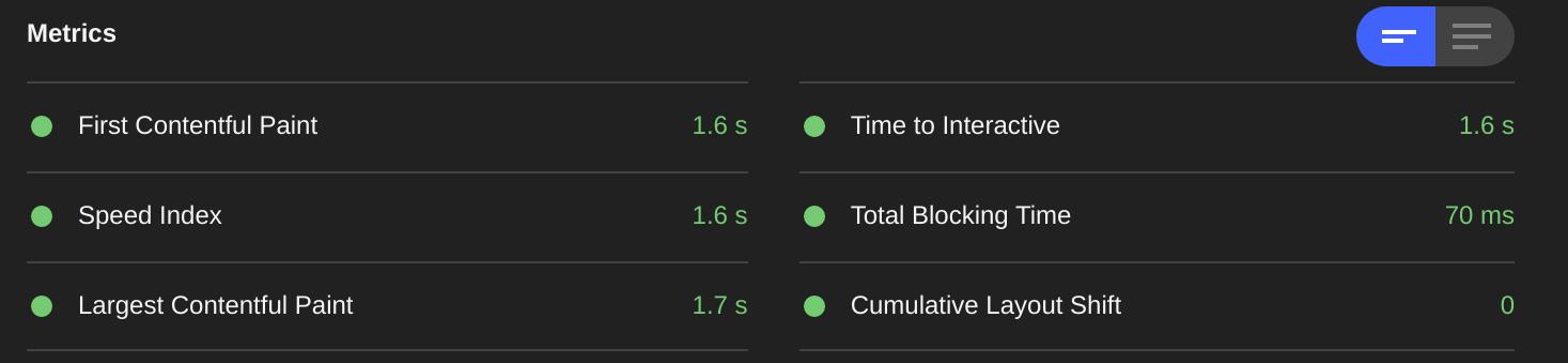Screenshot of older Gutenberg Core Web Vitals Scores
