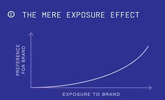 A line graph showing the mere exposure effect