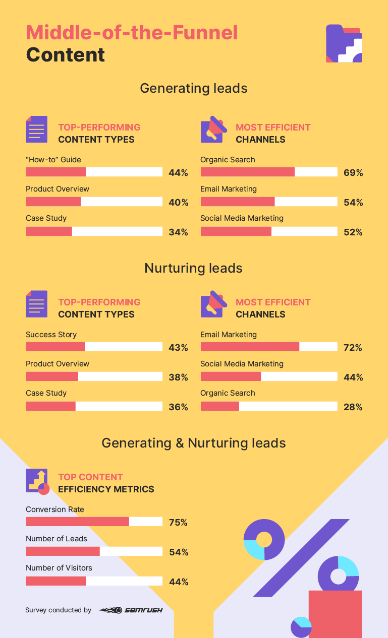 Middle-of-the-funnel content statistics