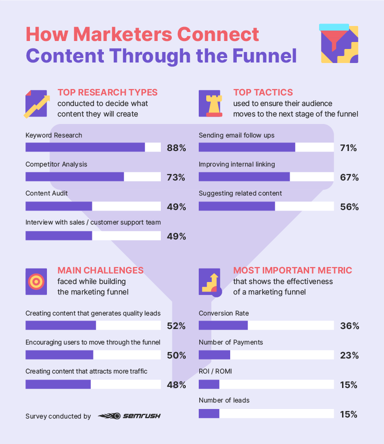 Tactics used to build an effective content marketing funnel