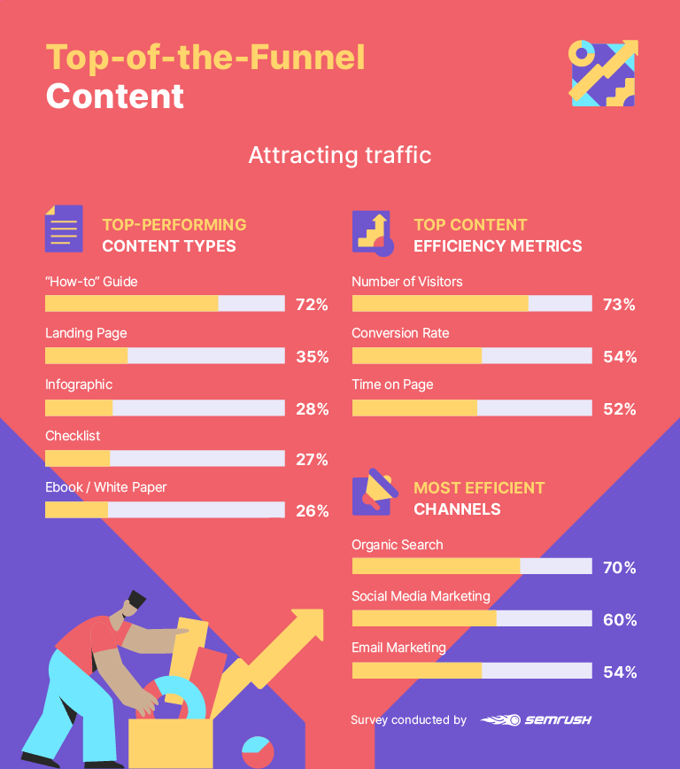 Top-of-the-funnel content statistics