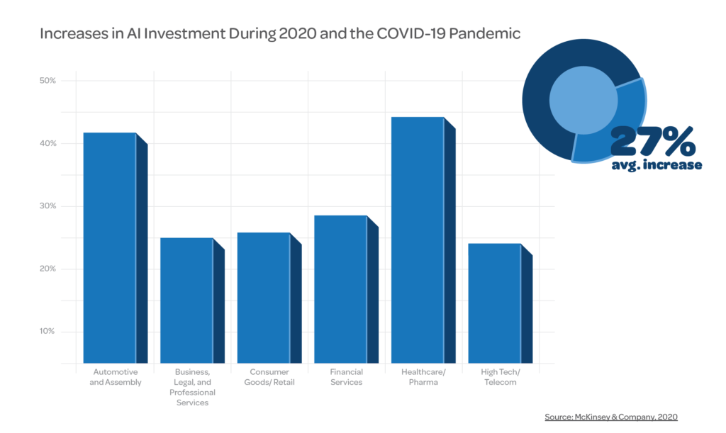 Industries with AI Growth During COVID-19