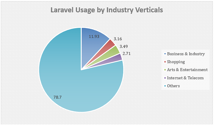 Laravel usage by industry verticals