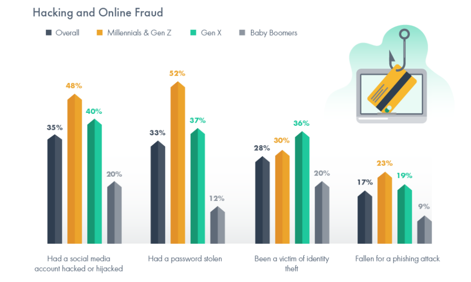 Americans turn to VPNs to prevent online fraud and hacking zdnet