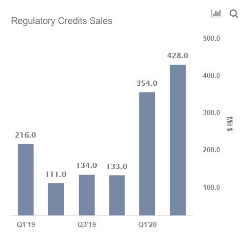 Tesla regulatory credits sales