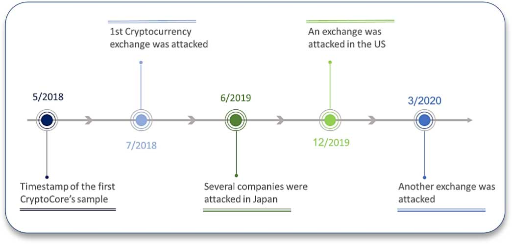 CryptoCore hackers' attack timeline