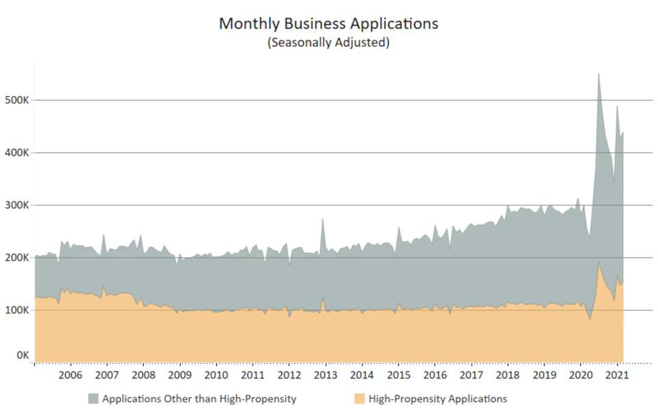 Monthly business applications