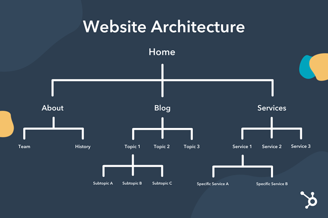 Typical website architecture in a tree graph
