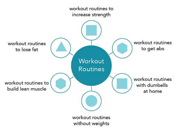 Pillar cluster strategy example for a workout blog