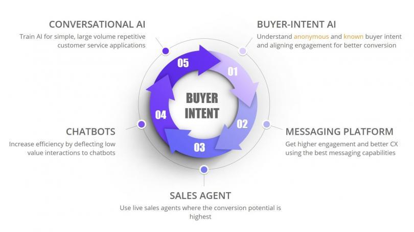 conversational-marketing-flow