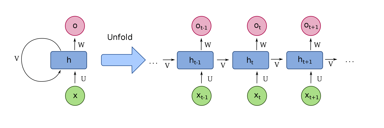 A typical Recurrent Neural Network (RNN)