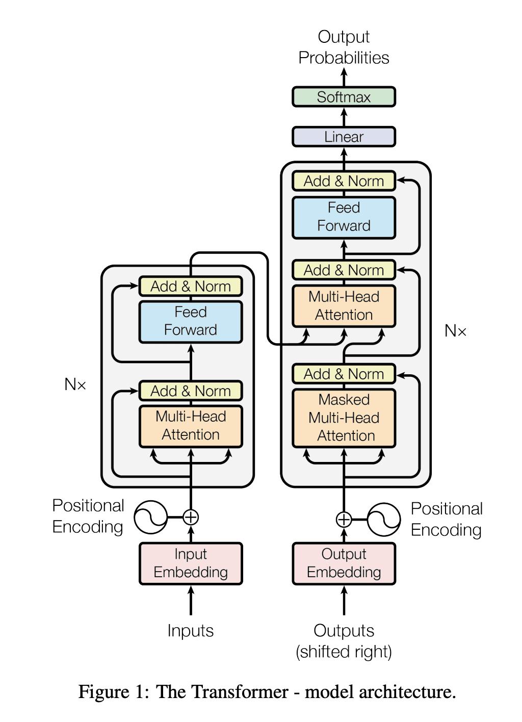 Transformer diagram from the original paper
