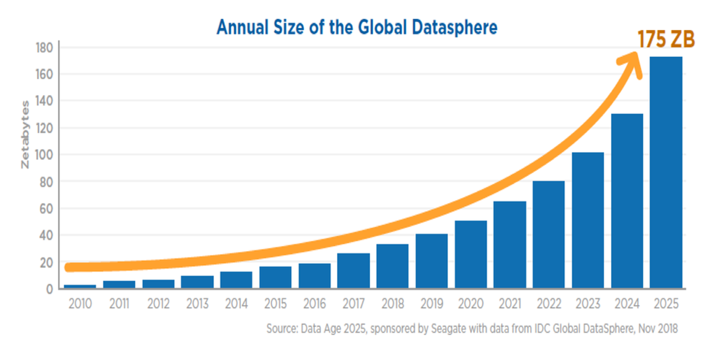 Annual_Size_of_the_Global_Datasphere.png